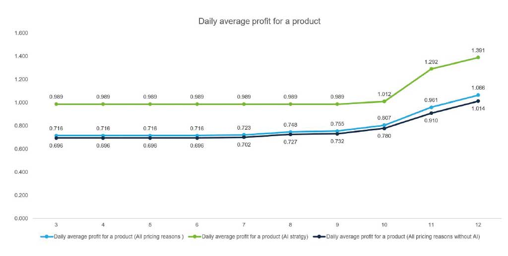 Quicklizard: Accelerating Dynamic Pricing Platforms